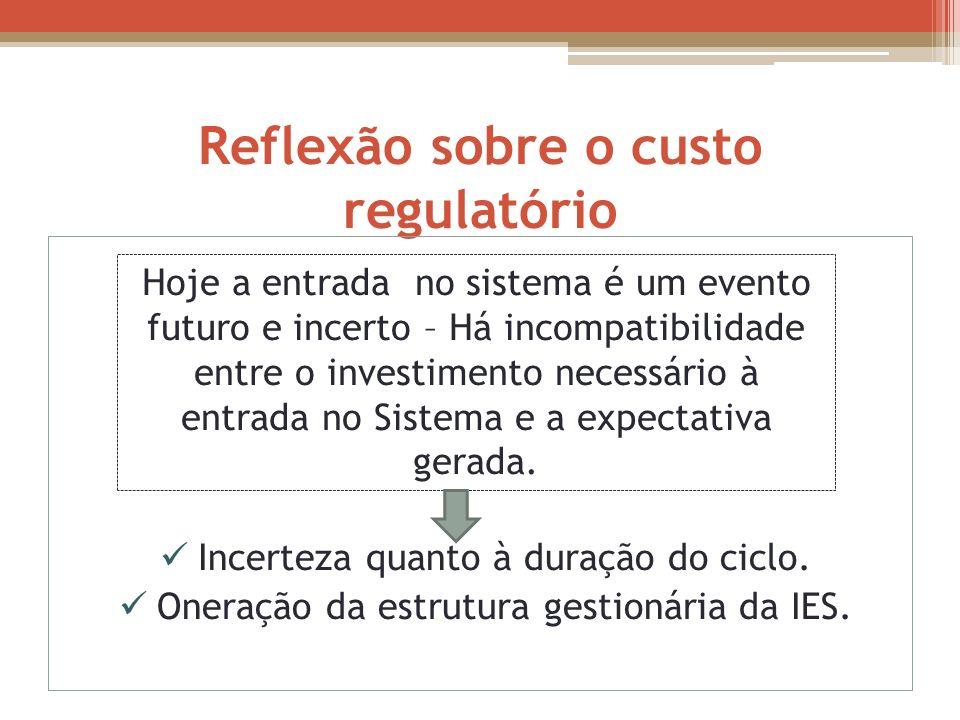 Reflexão sobre o custo regulatório Incerteza quanto à duração do ciclo. Oneração da estrutura gestionária da IES. Hoje a entrada no sistema é um event