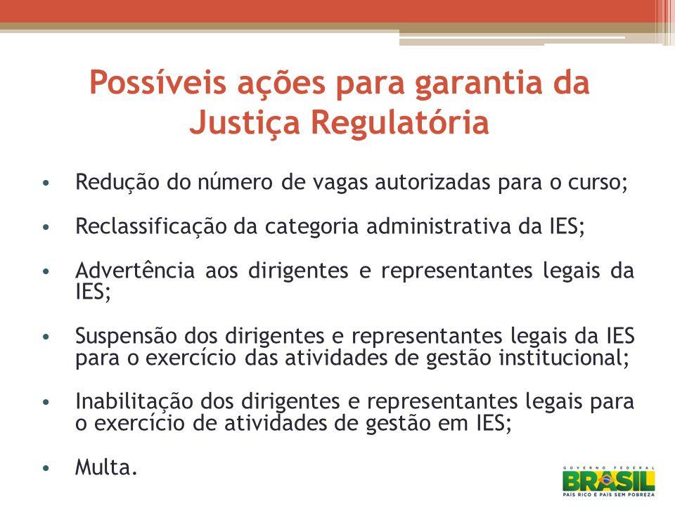 Possíveis ações para garantia da Justiça Regulatória Redução do número de vagas autorizadas para o curso; Reclassificação da categoria administrativa