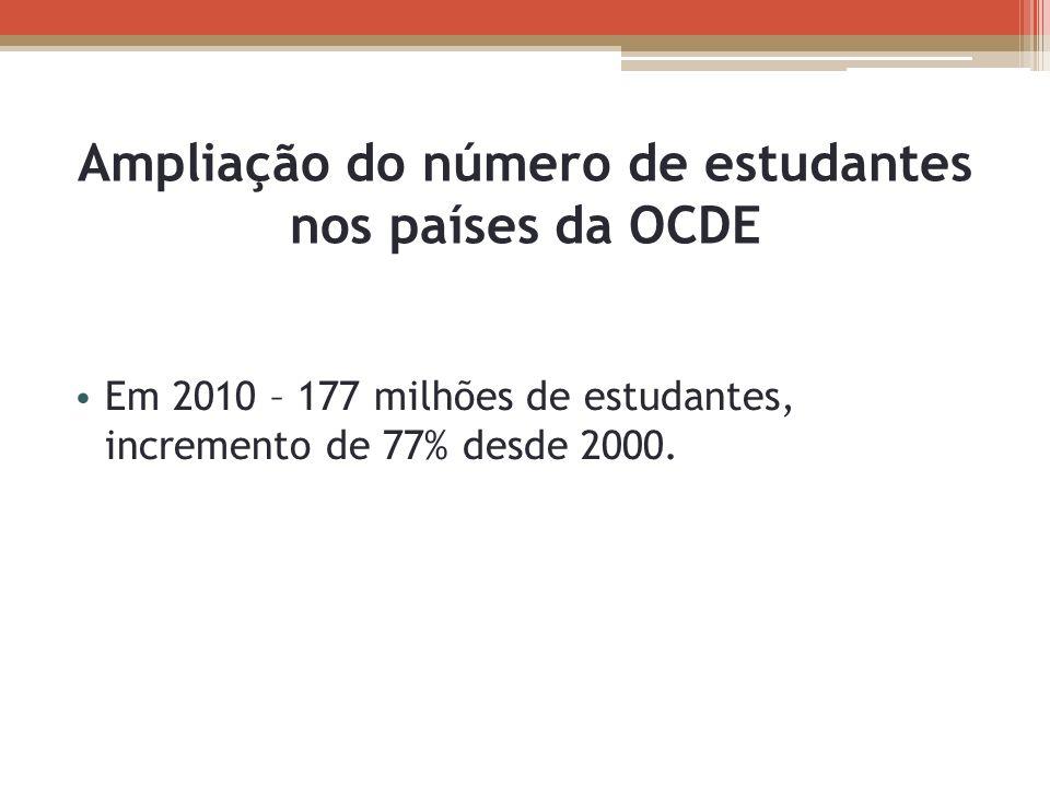 Ampliação do número de estudantes nos países da OCDE Em 2010 – 177 milhões de estudantes, incremento de 77% desde 2000.