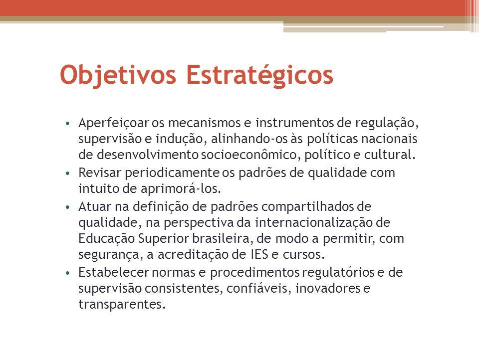 Objetivos Estratégicos Aperfeiçoar os mecanismos e instrumentos de regulação, supervisão e indução, alinhando-os às políticas nacionais de desenvolvim
