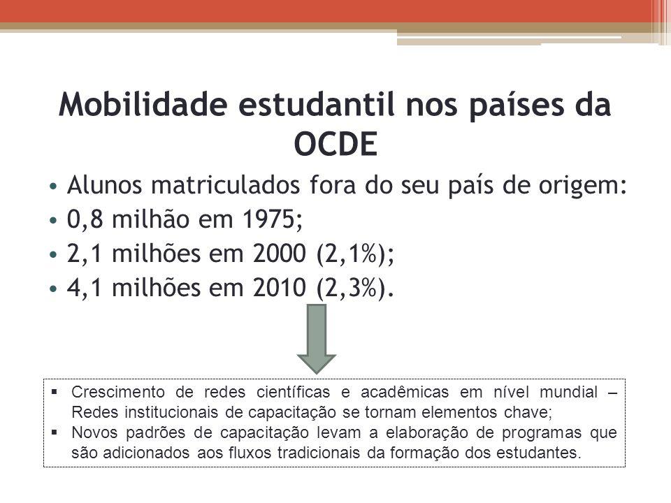 Mobilidade estudantil nos países da OCDE Alunos matriculados fora do seu país de origem: 0,8 milhão em 1975; 2,1 milhões em 2000 (2,1%); 4,1 milhões e