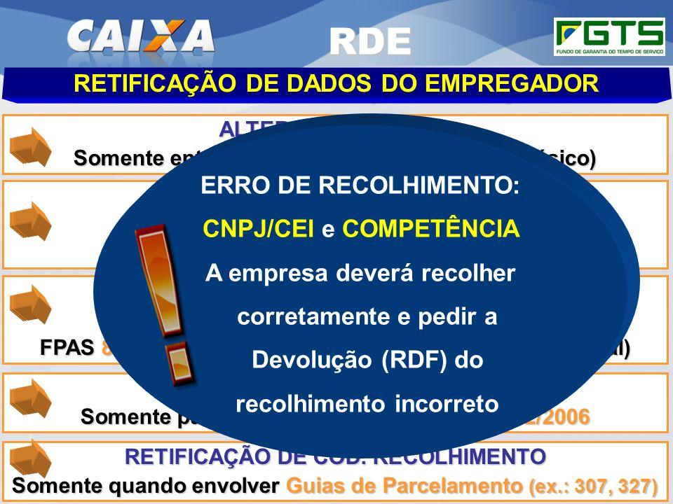 Planejamento Estratégico SUFUG 2009 ALTERAÇÃO DE CNPJ Somente entre Matriz e Filial (mesmo CNPJ Básico) RETIFICAÇÃO DE DADOS DO EMPREGADOR ATUALIZAÇÃO