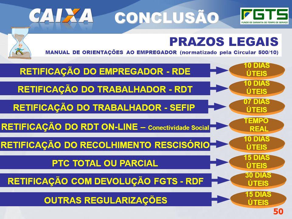 Planejamento Estratégico SUFUG 2009 PRAZOS LEGAIS MANUAL DE ORIENTAÇÕES AO EMPREGADOR (normatizado pela Circular 500/10) RETIFICAÇÃO DO EMPREGADOR - R