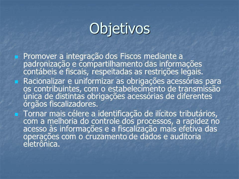Áreas de Abrangência 1.Escrituração Contábil Digital 2.