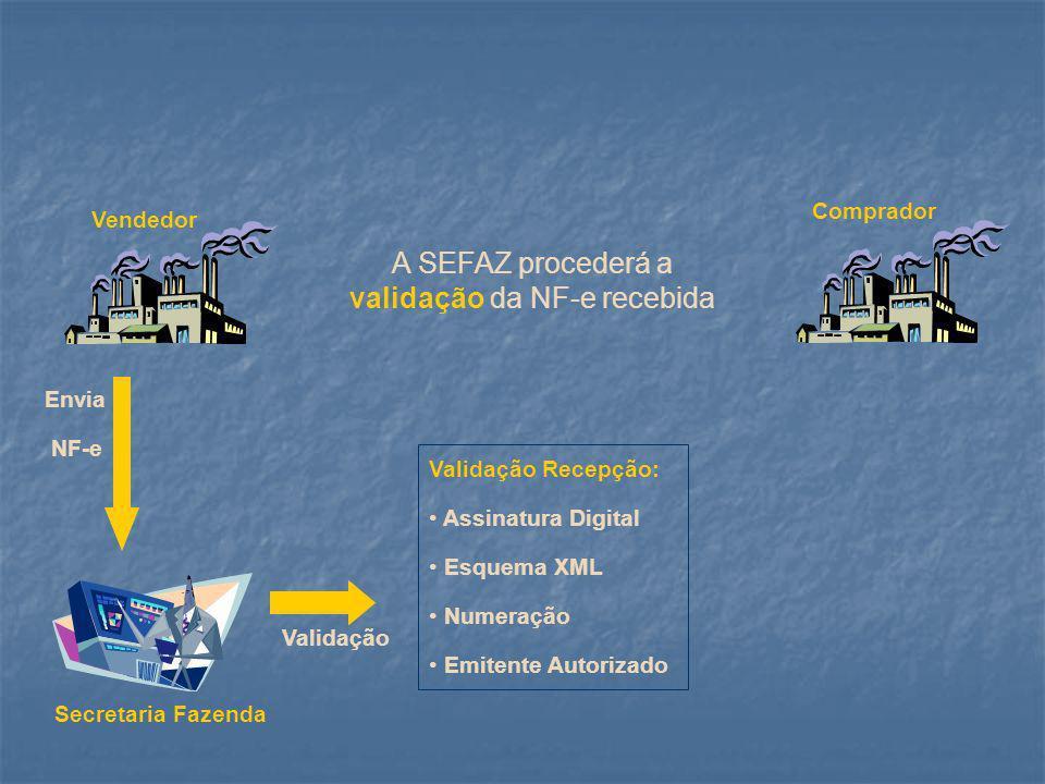 Secretaria Fazenda Vendedor Comprador Se a análise for positiva, autorizará o uso de NF-e Envia NF-e Validação Recepção: Assinatura Digital Esquema XML Numeração Emitente Autorizado Validação Devolve Autorização de Uso NF-e