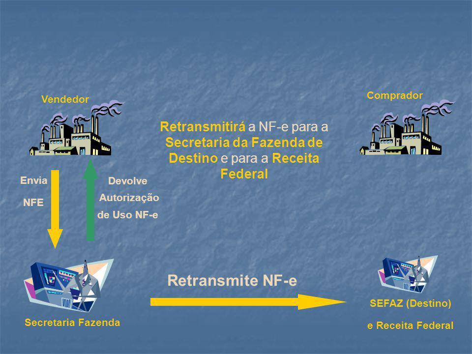 Secretaria Fazenda Vendedor Comprador Autorizado o uso da NF-e naquela operação, o DANFE acompanhará o trânsito da mercadoria Envia NFE Devolve Autorização de Uso NF-e Trânsito Autorizado - DANFE SEFAZ (Destino) e Receita Federal