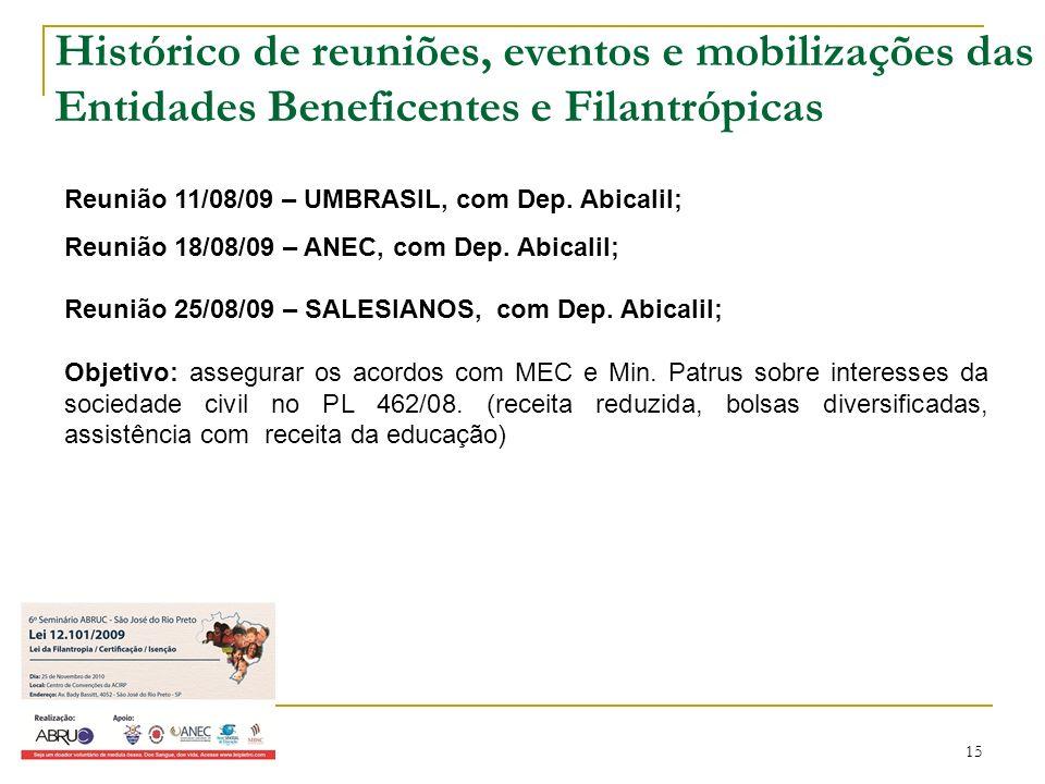 15 Reunião 11/08/09 – UMBRASIL, com Dep. Abicalil; Reunião 18/08/09 – ANEC, com Dep. Abicalil; Reunião 25/08/09 – SALESIANOS, com Dep. Abicalil; Objet