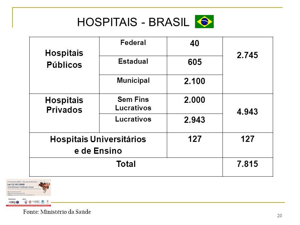 20 HOSPITAIS - BRASIL Hospitais Públicos Federal 40 2.745 Estadual 605 Municipal 2.100 Hospitais Privados Sem Fins Lucrativos 2.000 4.943 Lucrativos 2