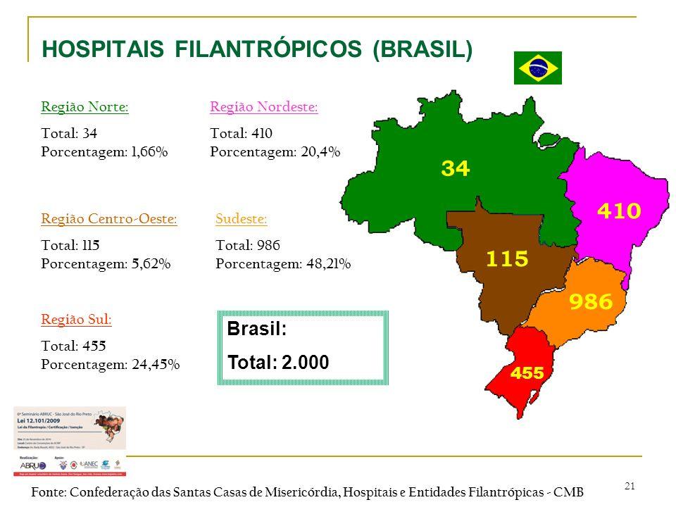 21 HOSPITAIS FILANTRÓPICOS (BRASIL) Região Norte: Total: 34 Porcentagem: 1,66% Região Nordeste: Total: 410 Porcentagem: 20,4% Região Centro-Oeste: Tot