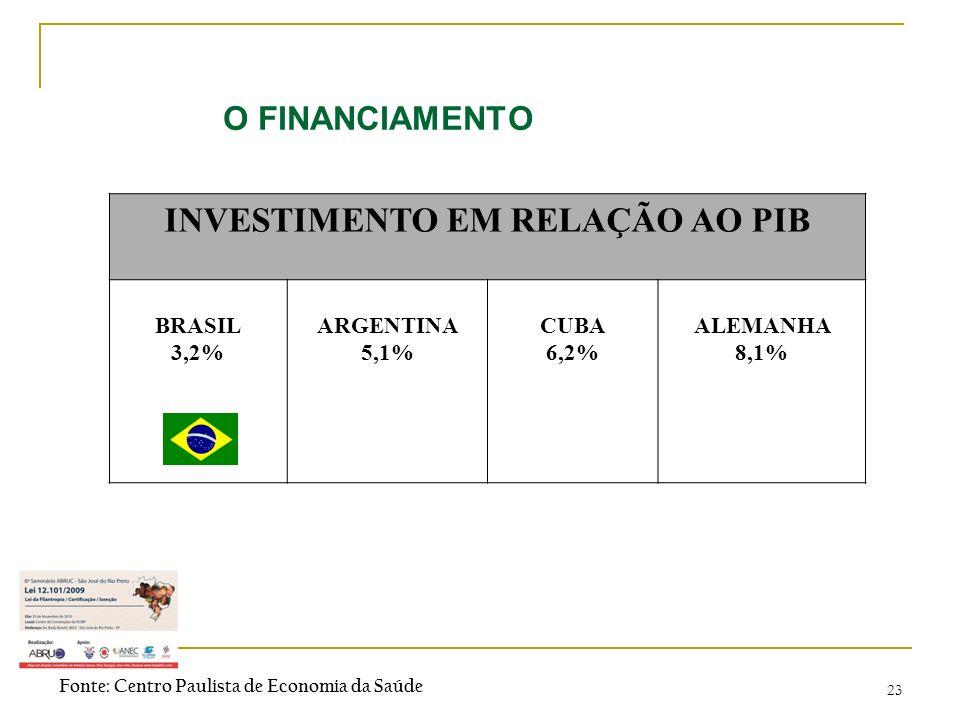23 O FINANCIAMENTO INVESTIMENTO EM RELAÇÃO AO PIB BRASIL 3,2% ARGENTINA 5,1% CUBA 6,2% ALEMANHA 8,1% Fonte: Centro Paulista de Economia da Saúde