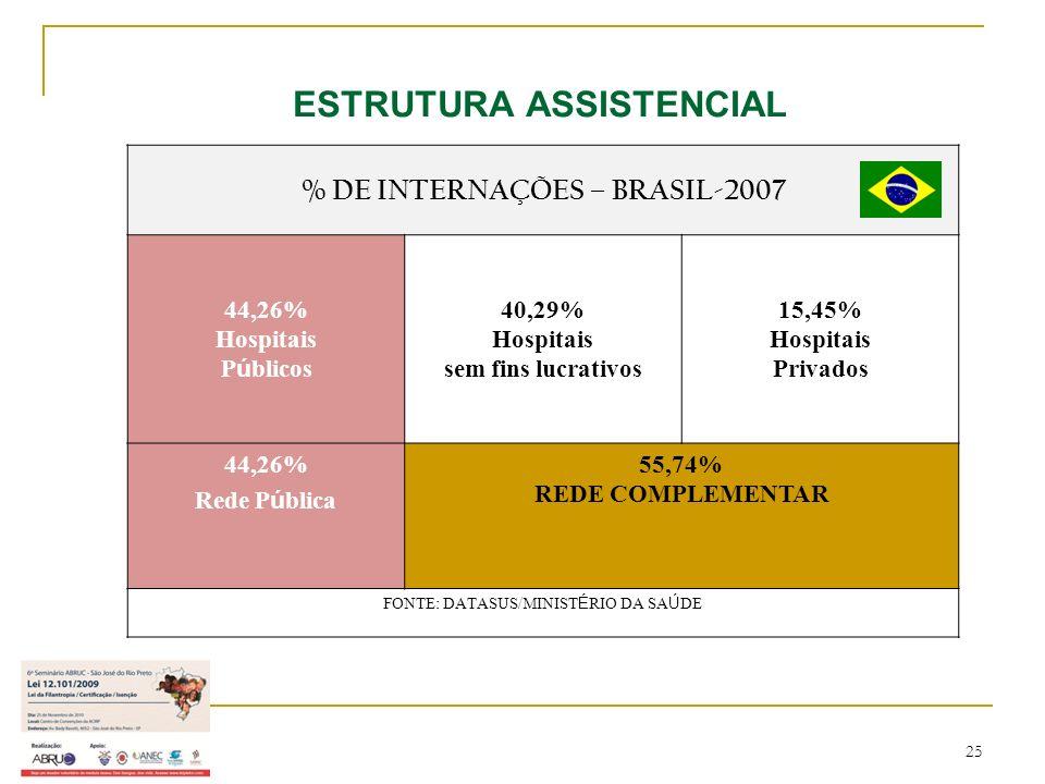 25 ESTRUTURA ASSISTENCIAL % DE INTERNAÇÕES – BRASIL-2007 44,26% Hospitais P ú blicos 40,29% Hospitais sem fins lucrativos 15,45% Hospitais Privados 44