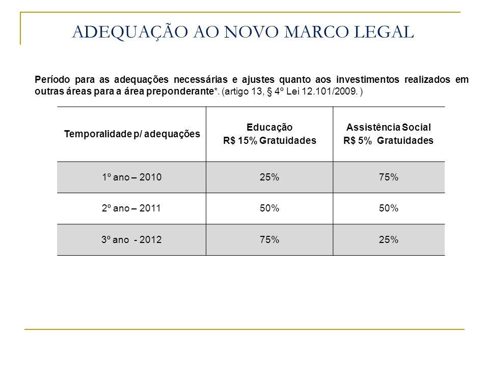 Período para as adequações necessárias e ajustes quanto aos investimentos realizados em outras áreas para a área preponderante*. (artigo 13, § 4º Lei
