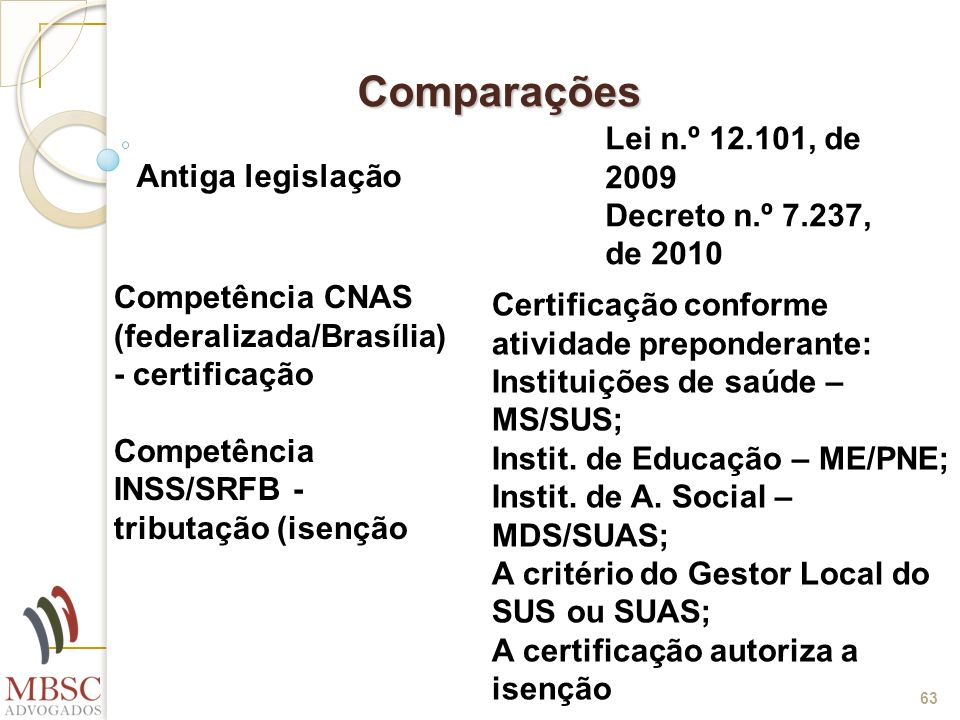 63 Comparações Antiga legislação Competência CNAS (federalizada/Brasília) - certificação Competência INSS/SRFB - tributação (isenção Lei n.º 12.101, d