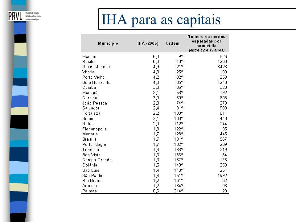 IHA para as capitais