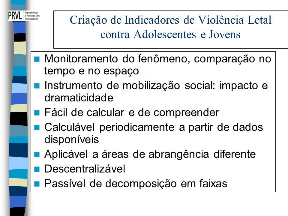 Criação de Indicadores de Violência Letal contra Adolescentes e Jovens Monitoramento do fenômeno, comparação no tempo e no espaço Instrumento de mobil