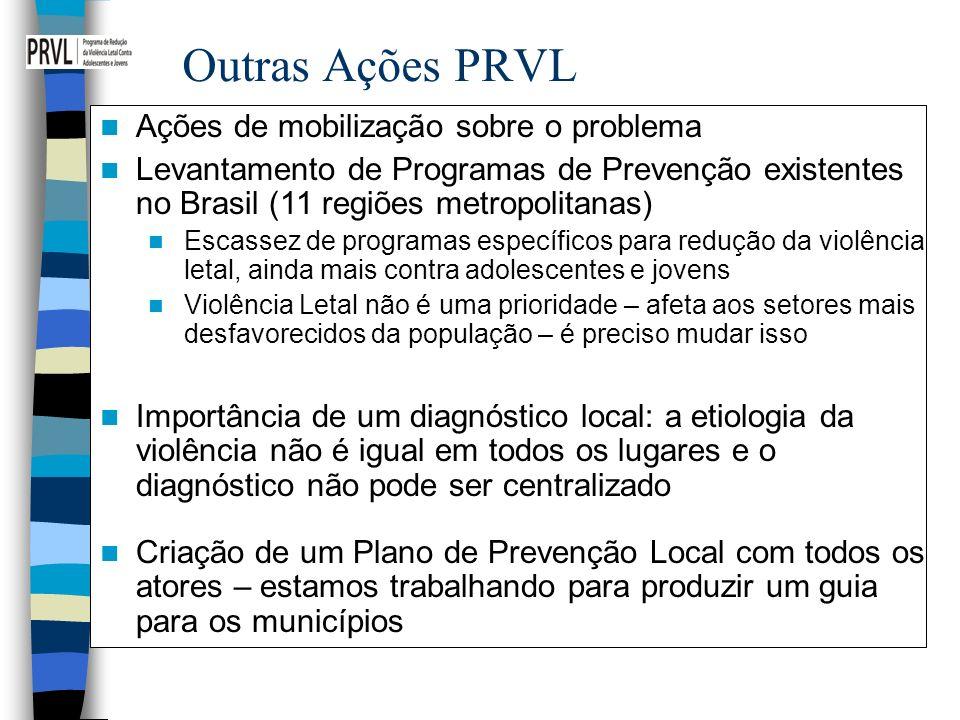 Outras Ações PRVL Ações de mobilização sobre o problema Levantamento de Programas de Prevenção existentes no Brasil (11 regiões metropolitanas) Escass