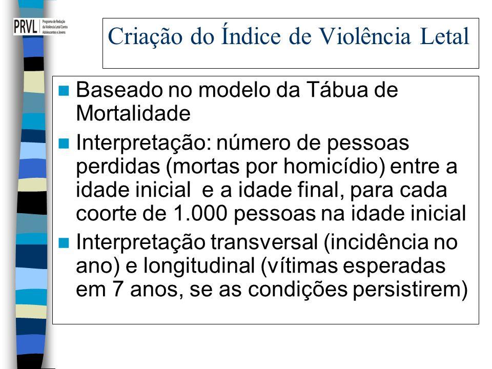 Criação do Índice de Violência Letal Baseado no modelo da Tábua de Mortalidade Interpretação: número de pessoas perdidas (mortas por homicídio) entre