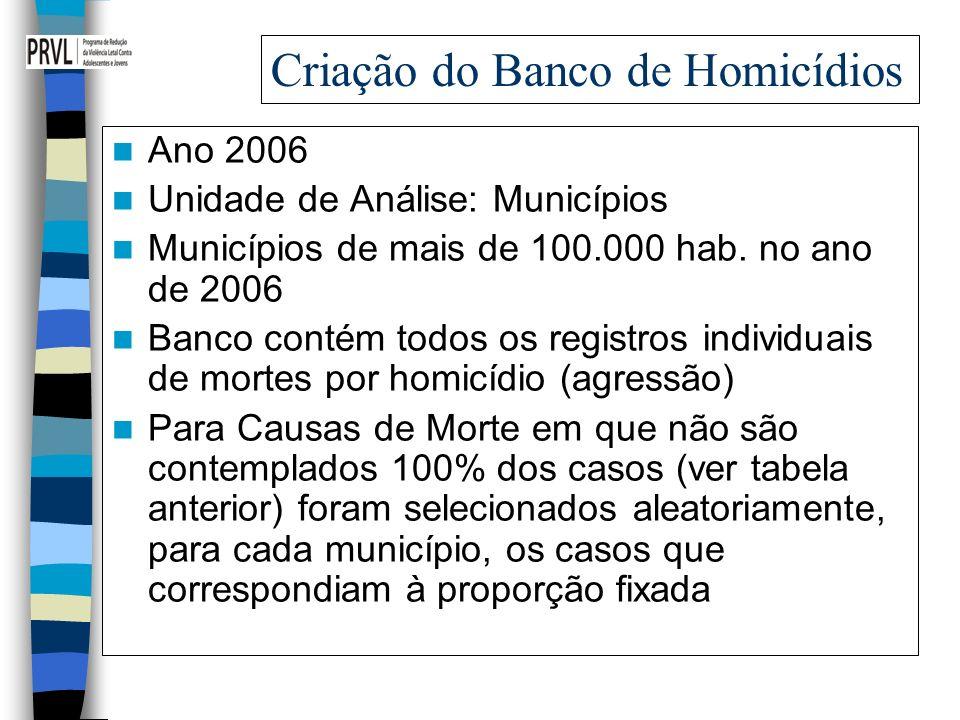 Criação do Banco de Homicídios Ano 2006 Unidade de Análise: Municípios Municípios de mais de 100.000 hab. no ano de 2006 Banco contém todos os registr