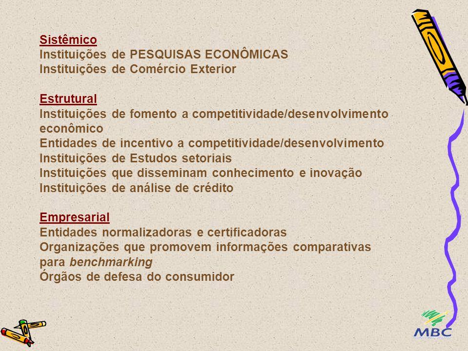 Face à definição de COMPETITIVIDADE.......o grupo consolidou as Instituições/Entidades nos 3 níveis