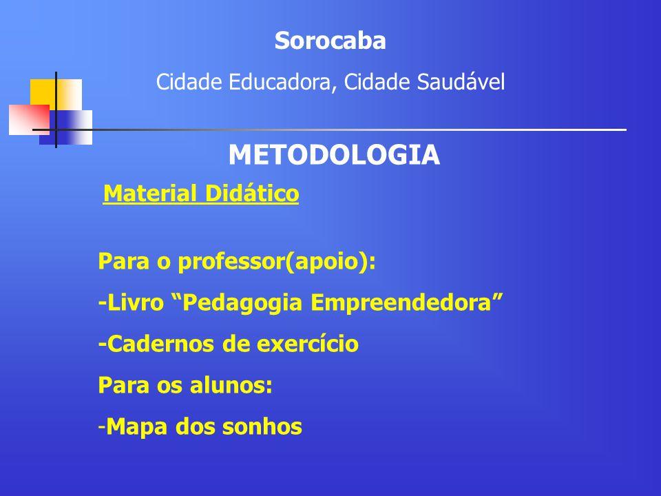 Material Didático Para o professor(apoio): -Livro Pedagogia Empreendedora -Cadernos de exercício Para os alunos: -Mapa dos sonhos Sorocaba Cidade Educ
