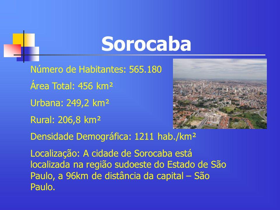 Sorocaba Número de Habitantes: 565.180 Área Total: 456 km² Urbana: 249,2 km² Rural: 206,8 km² Densidade Demográfica: 1211 hab./km² Localização: A cida