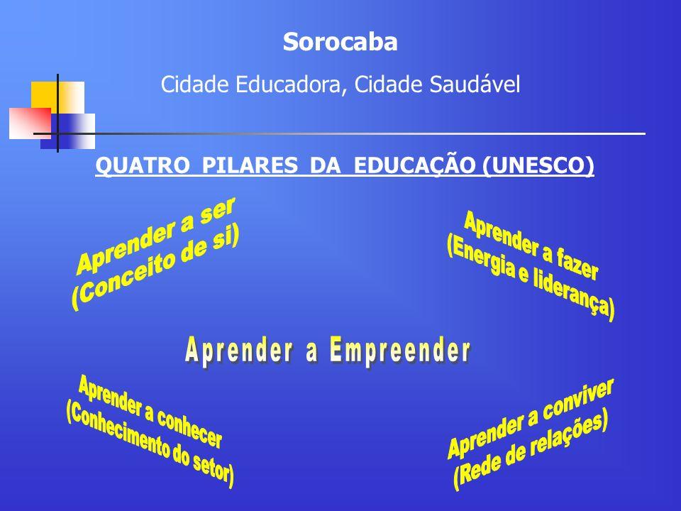 QUATRO PILARES DA EDUCAÇÃO (UNESCO) Sorocaba Cidade Educadora, Cidade Saudável