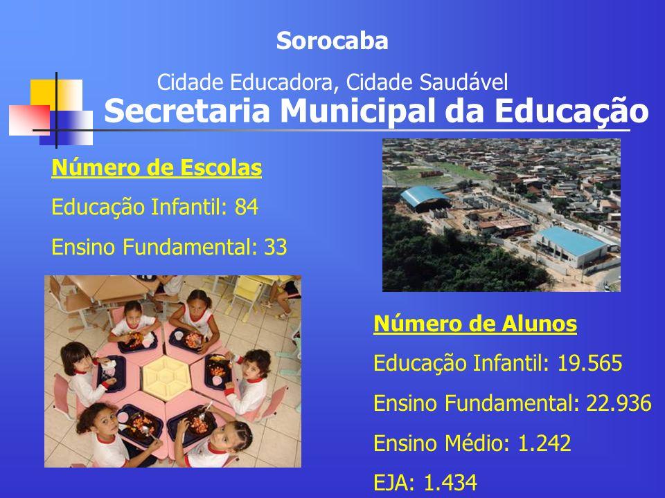 Secretaria Municipal da Educação Número de Alunos Educação Infantil: 19.565 Ensino Fundamental: 22.936 Ensino Médio: 1.242 EJA: 1.434 Número de Escola