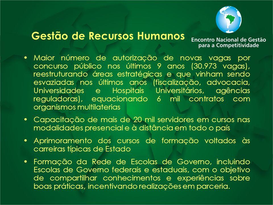 Gestão de Recursos Humanos Maior número de autorização de novas vagas por concurso público nos últimos 9 anos (30.973 vagas), reestruturando áreas est