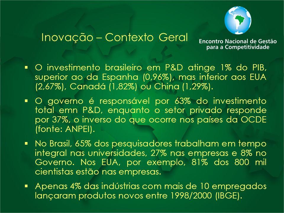 Inovação – Contexto Geral O investimento brasileiro em P&D atinge 1% do PIB, superior ao da Espanha (0,96%), mas inferior aos EUA (2,67%), Canadá (1,8