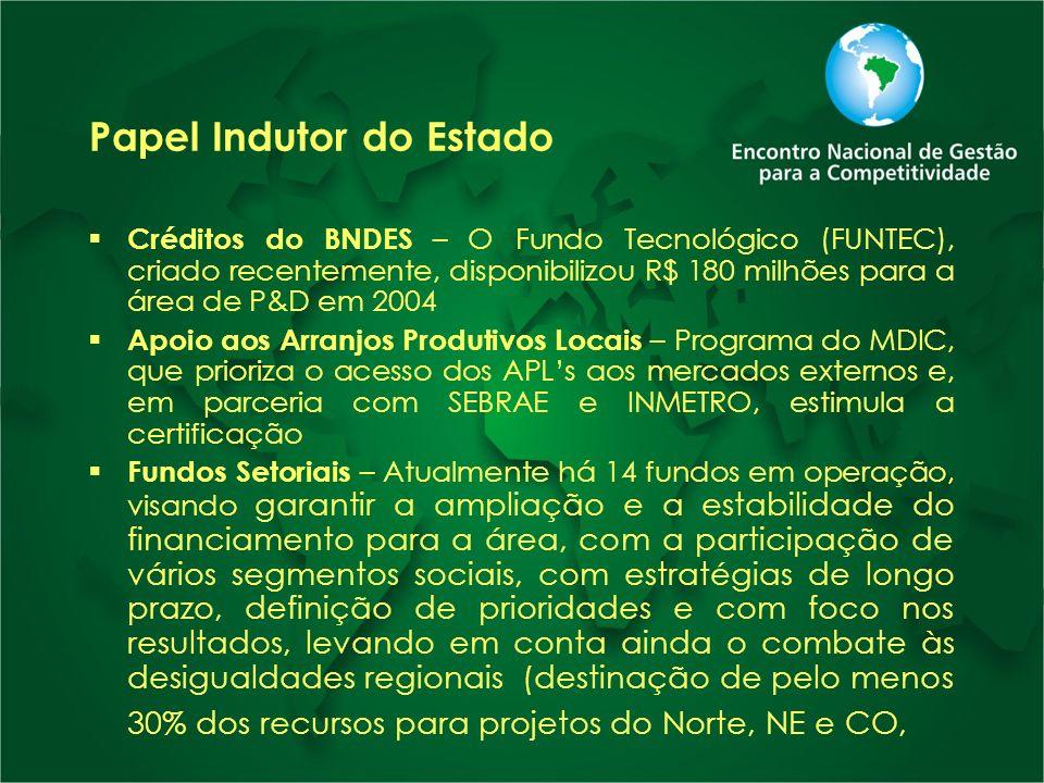 Papel Indutor do Estado Créditos do BNDES – O Fundo Tecnológico (FUNTEC), criado recentemente, disponibilizou R$ 180 milhões para a área de P&D em 200