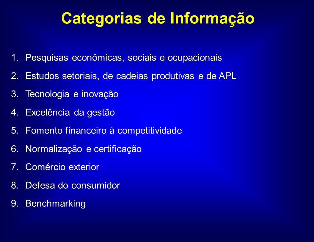 Formato das Informações Texto sucinto explicando a missão de cada entidade Síntese dos serviços oferecidos e que tipos de informações sobre competitividade elas geram.