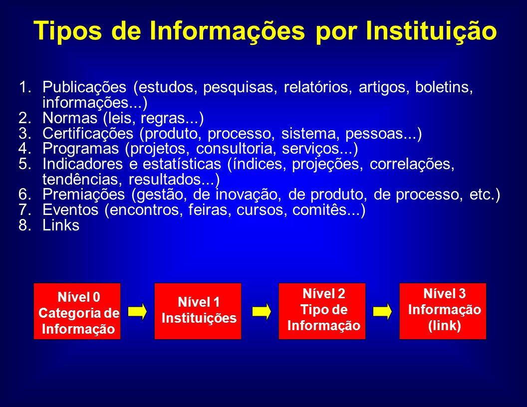 1.Publicações (estudos, pesquisas, relatórios, artigos, boletins, informações...) 2.Normas (leis, regras...) 3.Certificações (produto, processo, sistema, pessoas...) 4.Programas (projetos, consultoria, serviços...) 5.Indicadores e estatísticas (índices, projeções, correlações, tendências, resultados...) 6.Premiações (gestão, de inovação, de produto, de processo, etc.) 7.Eventos (encontros, feiras, cursos, comitês...) 8.Links Tipos de Informações por Instituição Nível 1 Instituições Nível 2 Tipo de Informação Nível 3 Informação (link) Nível 0 Categoria de Informação