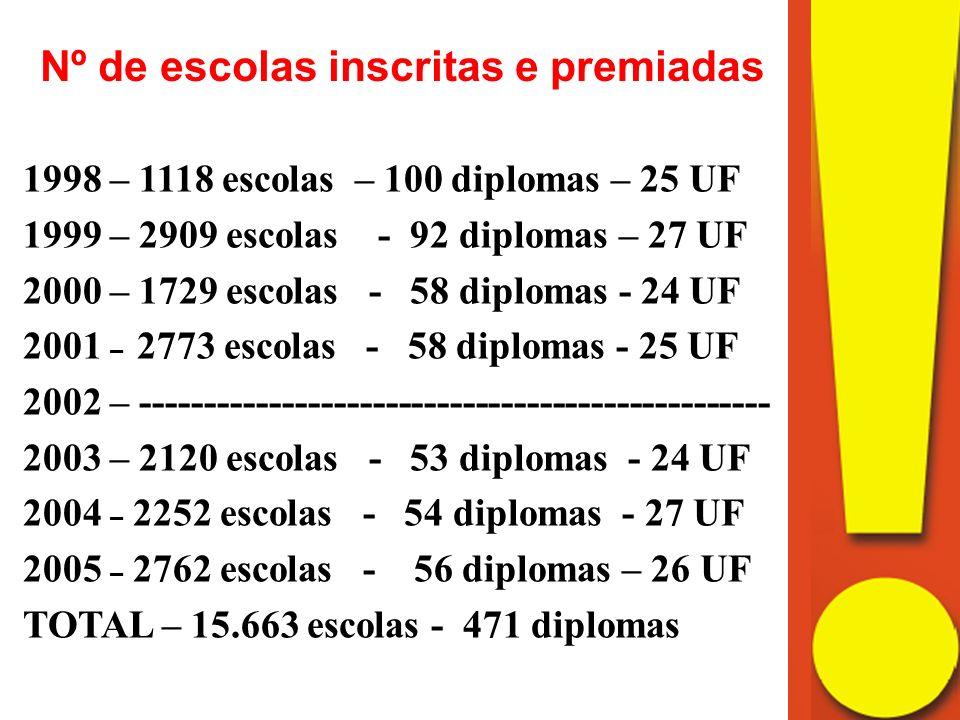 Nº de escolas inscritas e premiadas 1998 – 1118 escolas – 100 diplomas – 25 UF 1999 – 2909 escolas - 92 diplomas – 27 UF 2000 – 1729 escolas - 58 diplomas - 24 UF 2001 – 2773 escolas - 58 diplomas - 25 UF 2002 – ------------------------------------------------- 2003 – 2120 escolas - 53 diplomas - 24 UF 2004 – 2252 escolas - 54 diplomas - 27 UF 2005 – 2762 escolas - 56 diplomas – 26 UF TOTAL – 15.663 escolas - 471 diplomas