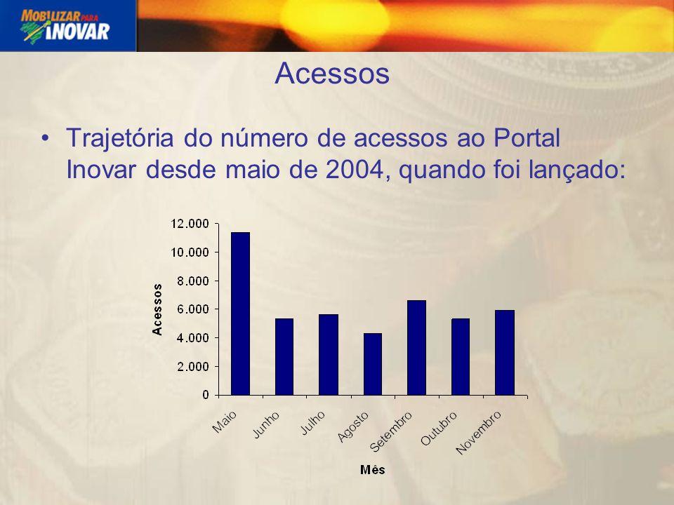 Acessos Trajetória do número de acessos ao Portal Inovar desde maio de 2004, quando foi lançado: