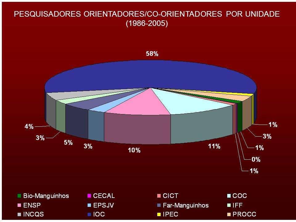 PESQUISADORES ORIENTADORES/CO-ORIENTADORES POR UNIDADE (1986-2005)