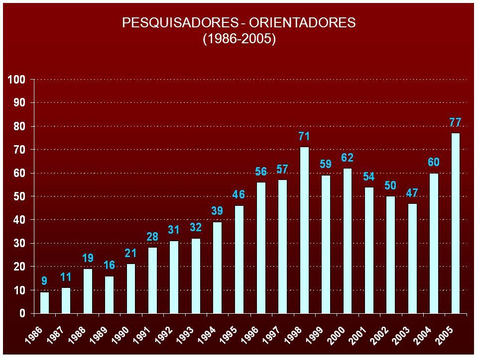 PESQUISADORES - ORIENTADORES (1986-2005)
