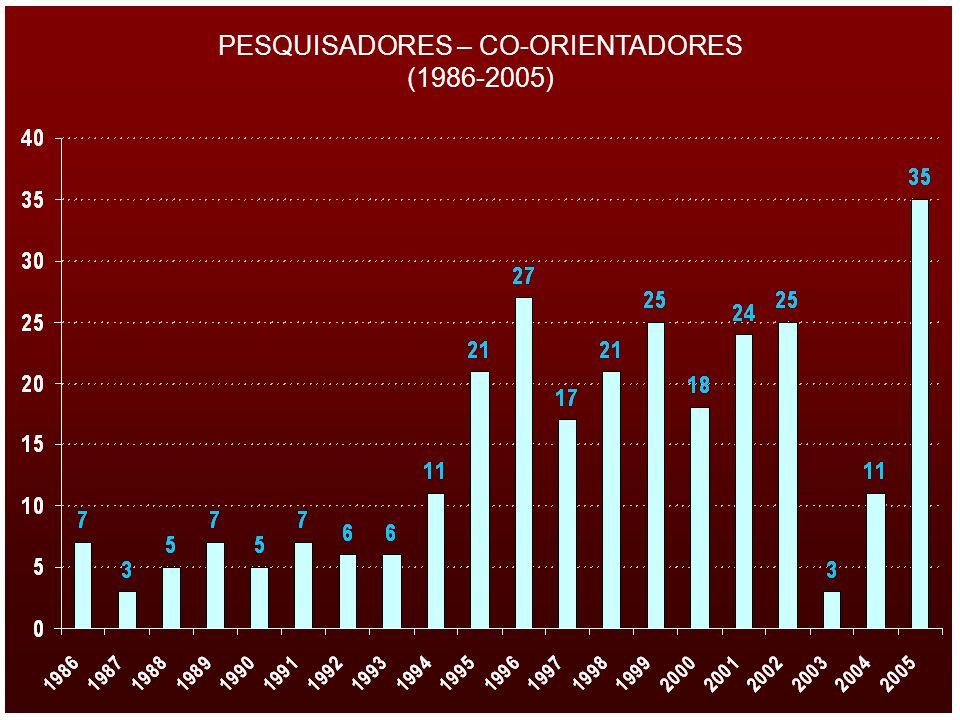 PESQUISADORES – CO-ORIENTADORES (1986-2005)