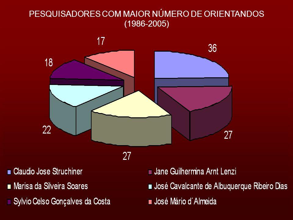 PESQUISADORES COM MAIOR NÚMERO DE ORIENTANDOS (1986-2005)