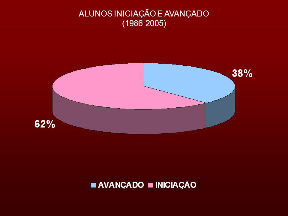 ALUNOS INICIAÇÃO E AVANÇADO (1986-2005)