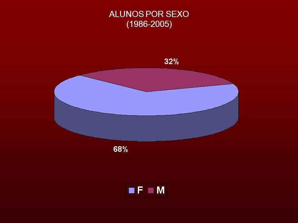 ALUNOS POR SEXO (1986-2005)