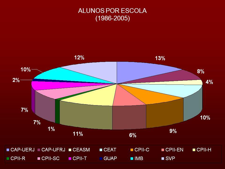 ALUNOS POR ESCOLA (1986-2005)