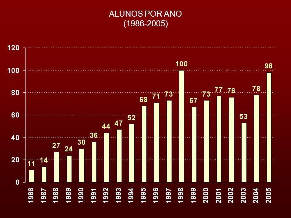 ALUNOS POR ANO (1986-2005)