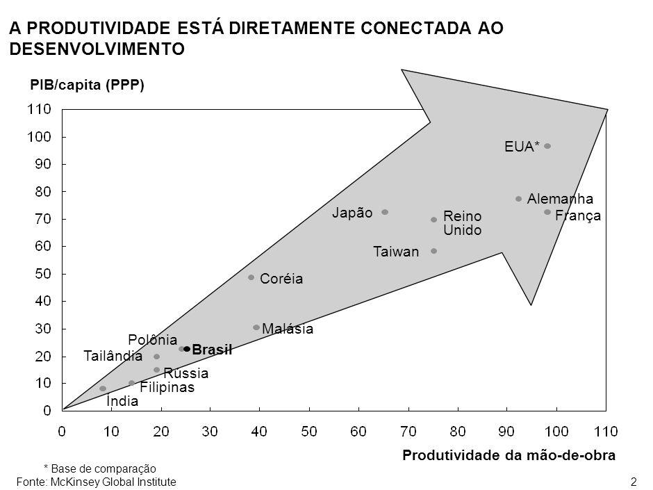 2 A PRODUTIVIDADE ESTÁ DIRETAMENTE CONECTADA AO DESENVOLVIMENTO PIB/capita (PPP) Produtividade da mão-de-obra EUA* Brasil Alemanha França Japão Reino