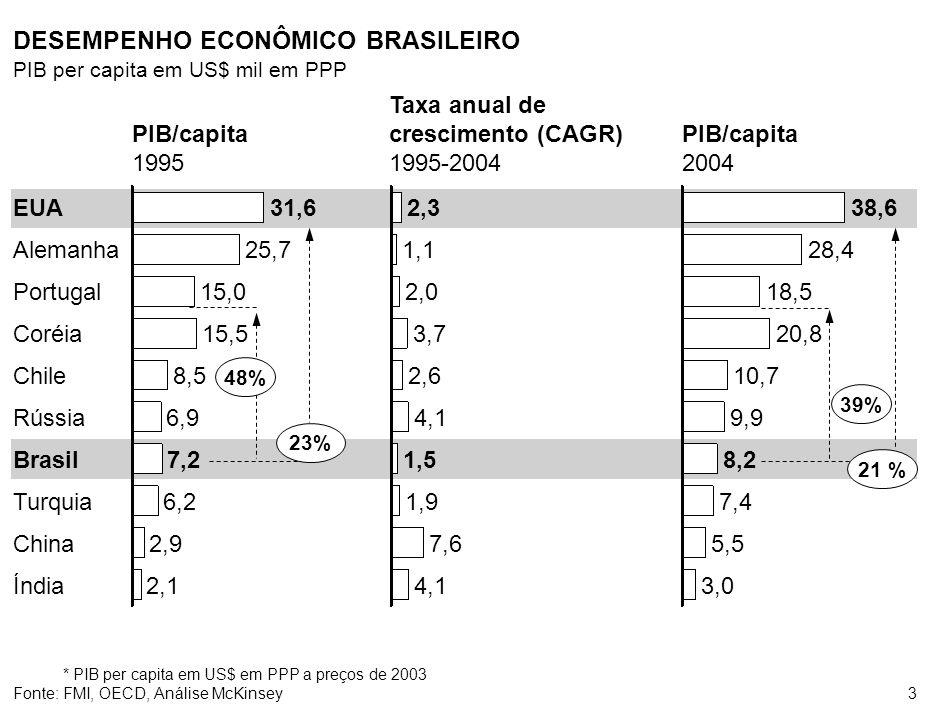 3 DESEMPENHO ECONÔMICO BRASILEIRO PIB per capita em US$ mil em PPP Coréia Chile Rússia Brasil Turquia China Índia EUA Alemanha Portugal 8,5 6,9 7,2 6,