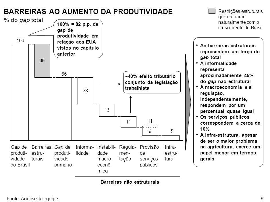 6 As barreiras estruturais representam um terço do gap total A informalidade representa aproximadamente 45% do gap não estrutural A macroeconomia e a