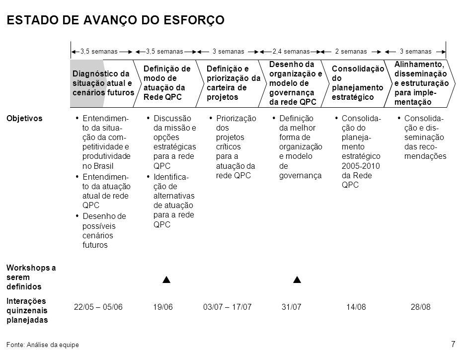 7 ESTADO DE AVANÇO DO ESFORÇO Definição de modo de atuação da Rede QPC Definição e priorização da carteira de projetos Desenho da organização e modelo