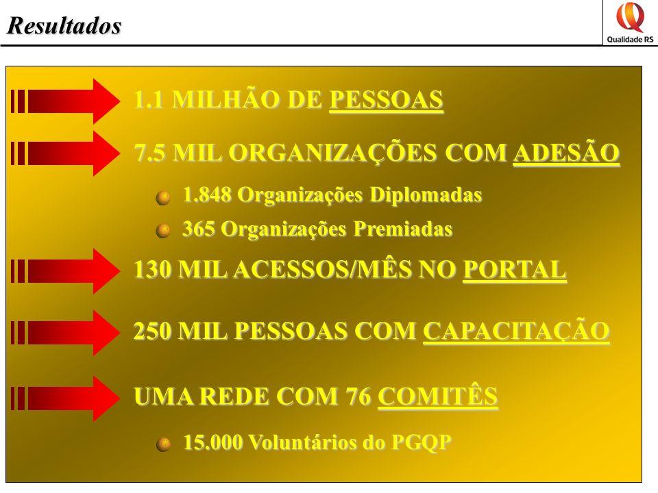 1.1 MILHÃO DE PESSOAS 7.5 MIL ORGANIZAÇÕES COM ADESÃO 130 MIL ACESSOS/MÊS NO PORTAL 1.848 Organizações Diplomadas 365 Organizações Premiadas 250 MIL PESSOAS COM CAPACITAÇÃO UMA REDE COM 76 COMITÊS 15.000 Voluntários do PGQP Resultados