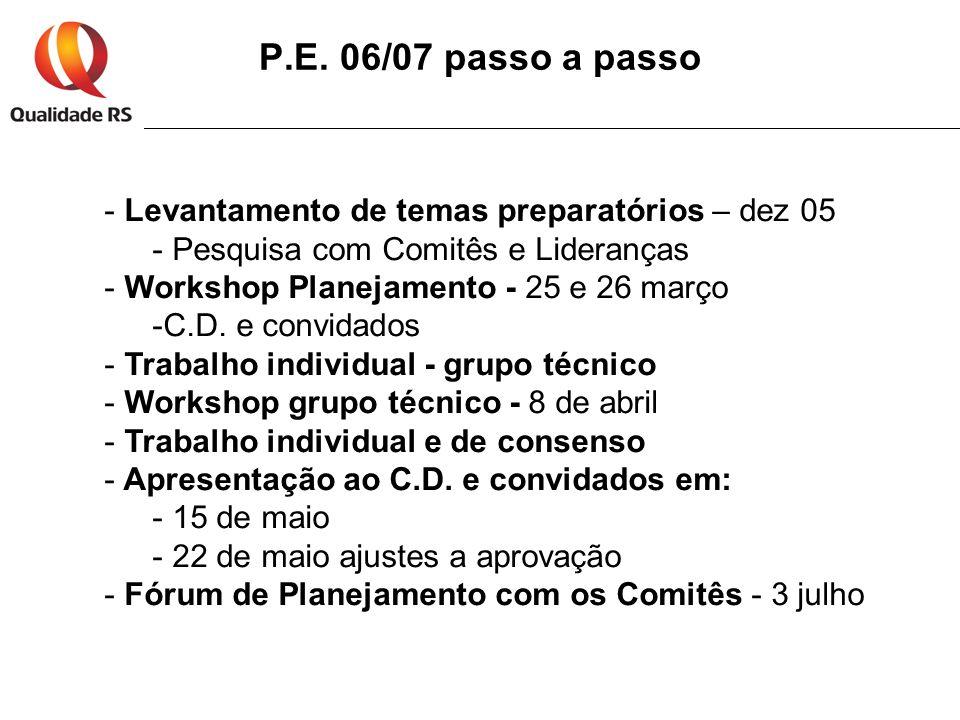 P.E. 06/07 passo a passo - Levantamento de temas preparatórios – dez 05 - Pesquisa com Comitês e Lideranças - Workshop Planejamento - 25 e 26 março -C