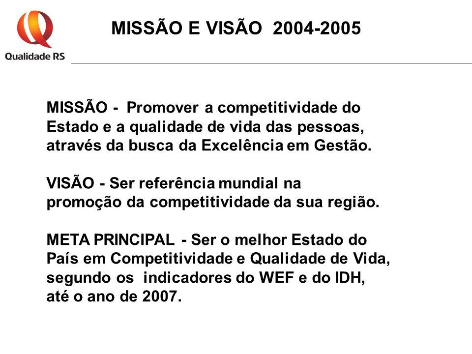 MISSÃO E VISÃO 2004-2005 MISSÃO - Promover a competitividade do Estado e a qualidade de vida das pessoas, através da busca da Excelência em Gestão.