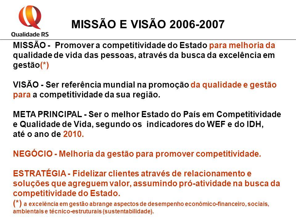 MISSÃO E VISÃO 2006-2007 MISSÃO - Promover a competitividade do Estado para melhoria da qualidade de vida das pessoas, através da busca da excelência em gestão(*) VISÃO - Ser referência mundial na promoção da qualidade e gestão para a competitividade da sua região.